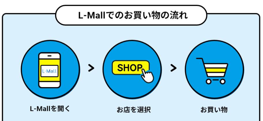 L-Mallでのお買い物の流れ紹介