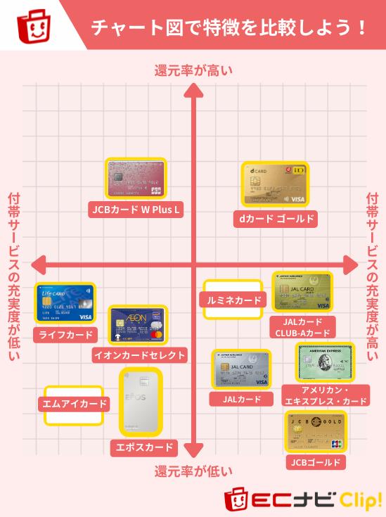 40代女性におすすめのクレジットカードチャート図