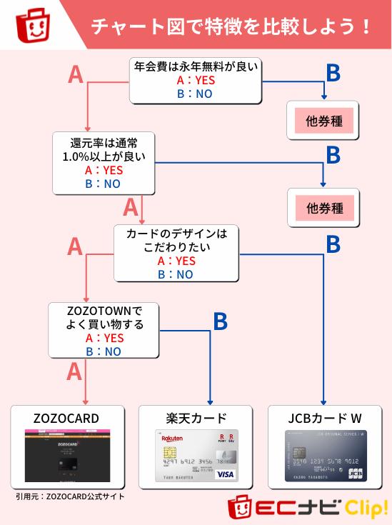 ZOZOCARDをおすすめできるユーザーの特徴(チャート図)