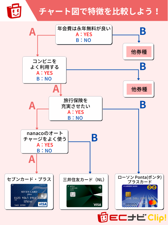 セブンカード・プラスをおすすめできる方(チャート図)