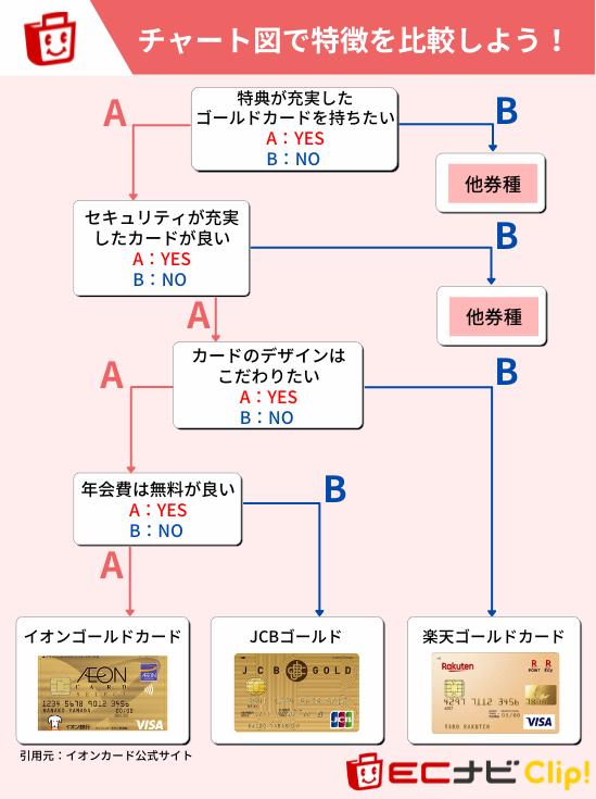 イオンゴールドカードがおすすめな人の特徴|チャート図