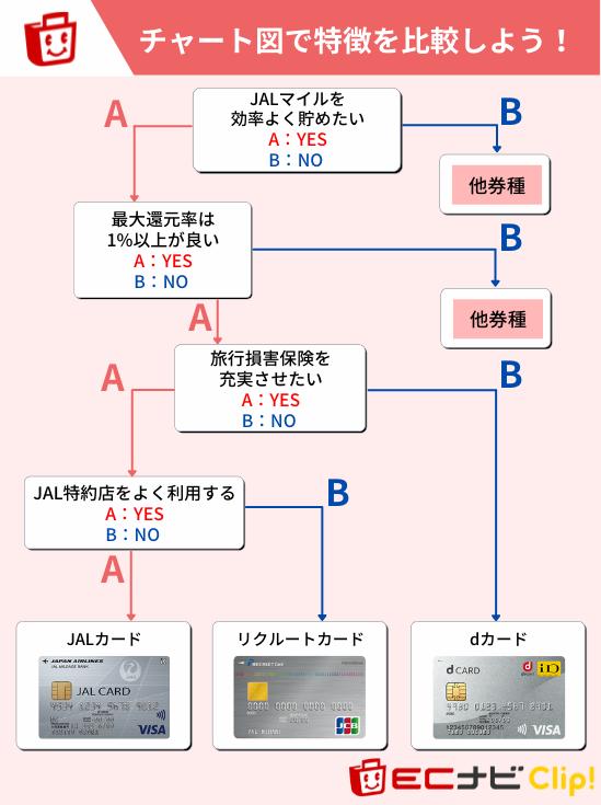 JALカードをおすすめできるユーザーの特徴_チャート図