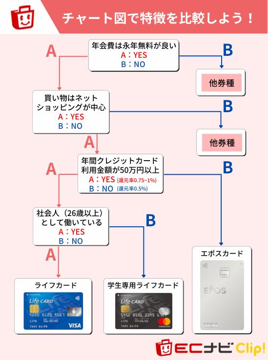 ライフカードをおすすめできるユーザーの特徴(チャート図)