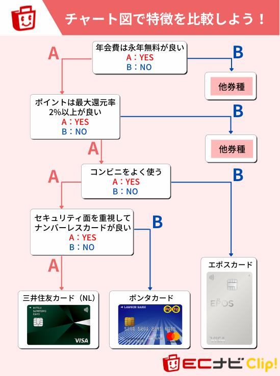 三井住友カード(NL)をおすすめできるユーザーの特徴(他券種と比較)