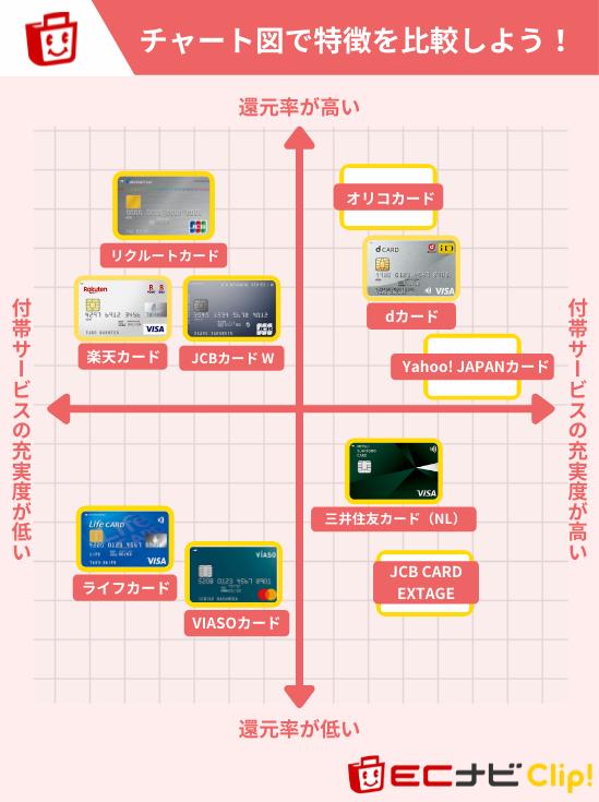 uqモバイルにおすすめのクレジットカードチャート図
