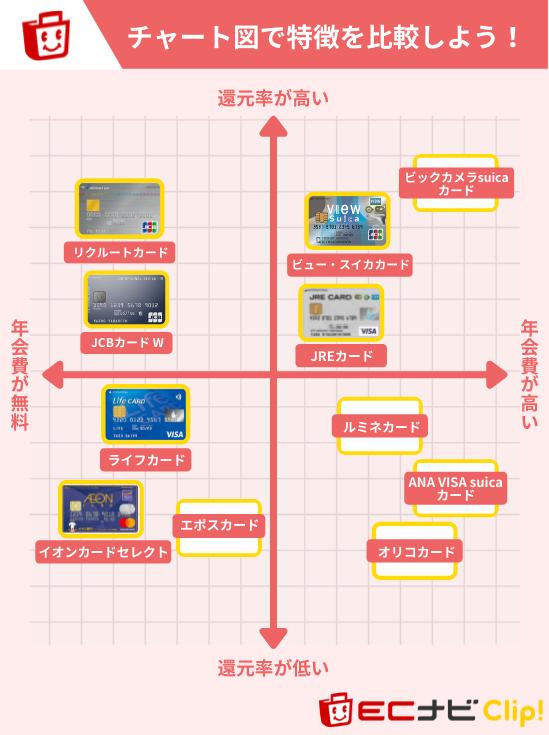 モバイルsuicaにおすすめのクレジットカードチャート図