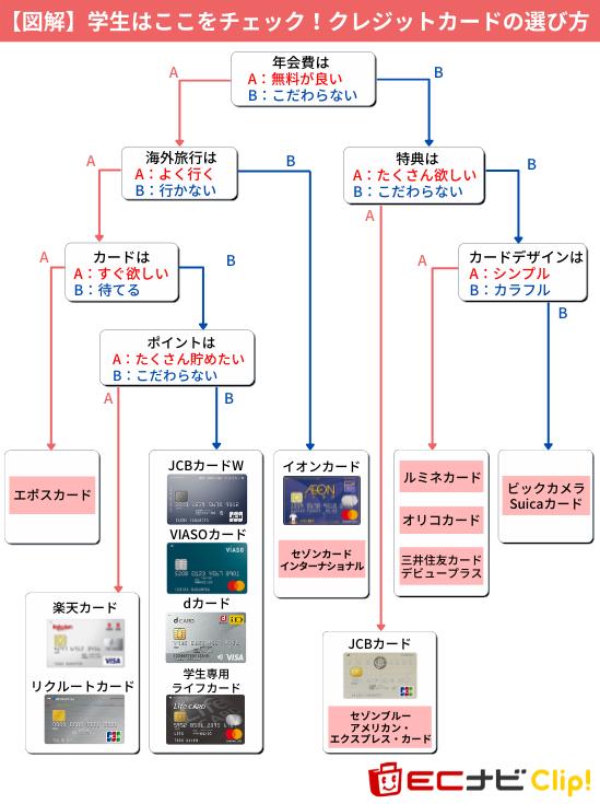 学生におすすめのクレジットカードチャート図