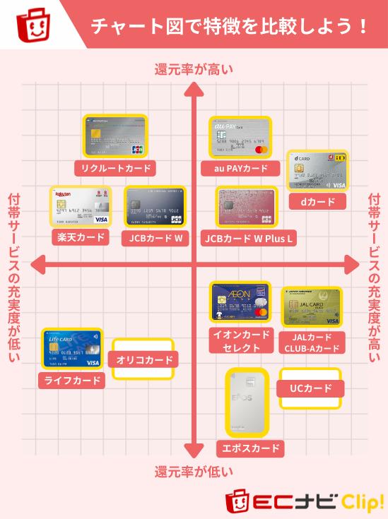 宝くじにおすすめのクレジットカードチャート図