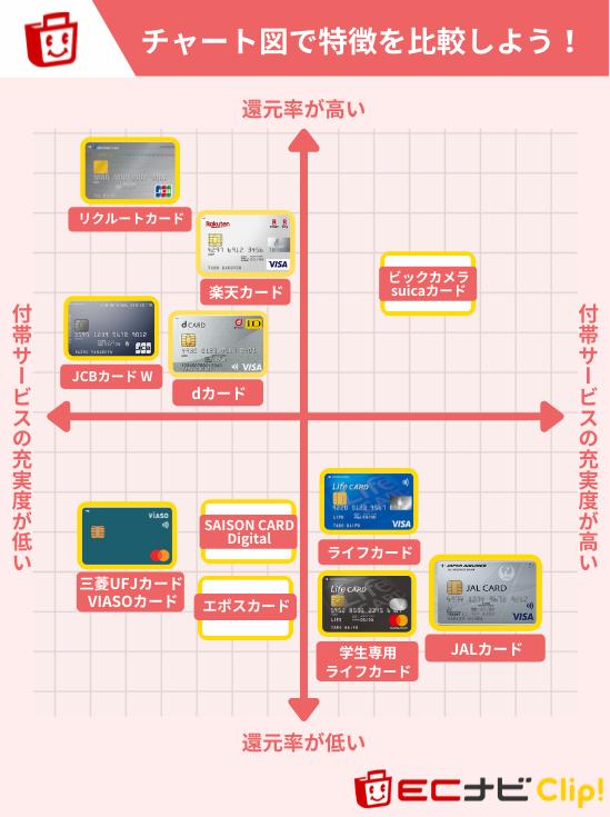 国際ブランドでおすすめのクレジットカードチャート図