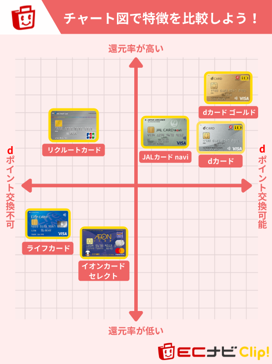 d払いにおすすめのクレジットカードチャート図
