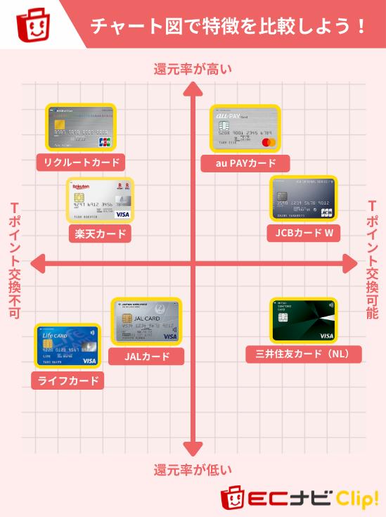 ヤフー公金払いにおすすめのクレジットカードチャート図